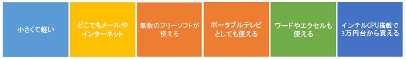 「Windowsタブレットがクーポンで2000円OFF